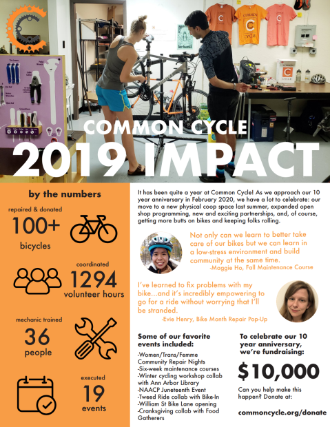 Common Cycle 2019 Impact